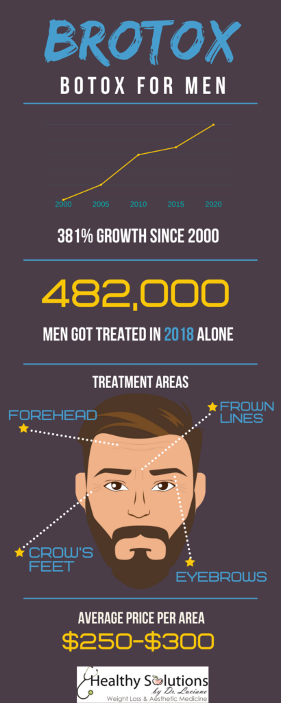 Brotox for men infographic